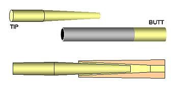 How to make for Fishing rod ferrules